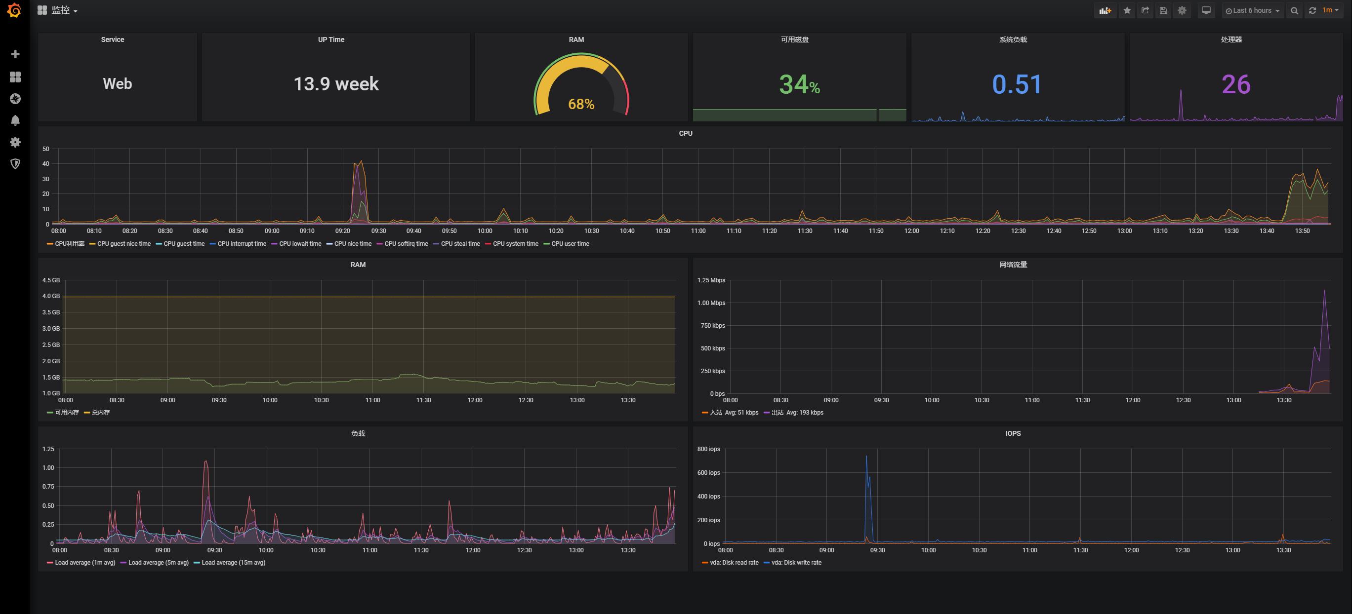 [一个运维的快乐]Grafana+Zabbix服务器监控搭建